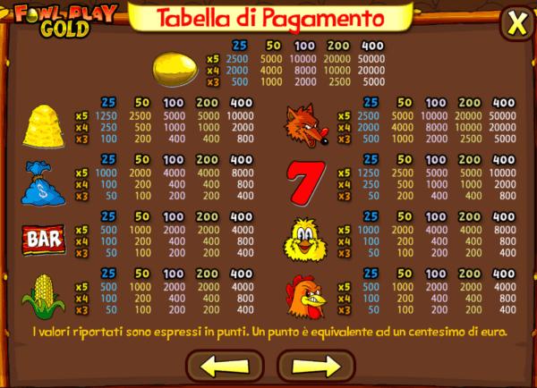 Tabella Pagamento Slot Gallina