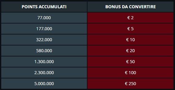 Stanley Vip Casino Tabella Conversione